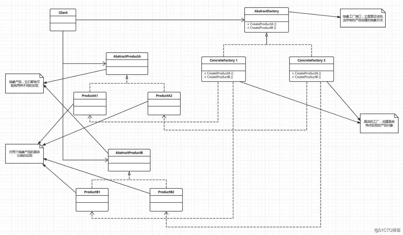 设计模式之抽象工厂模式