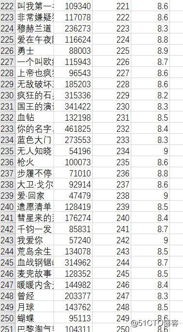 运维学python之爬虫高级篇(五)scrapy爬取豆瓣电影TOP250