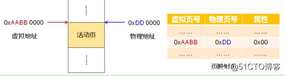 深入浅出处理器(下)_内存管理(映射)