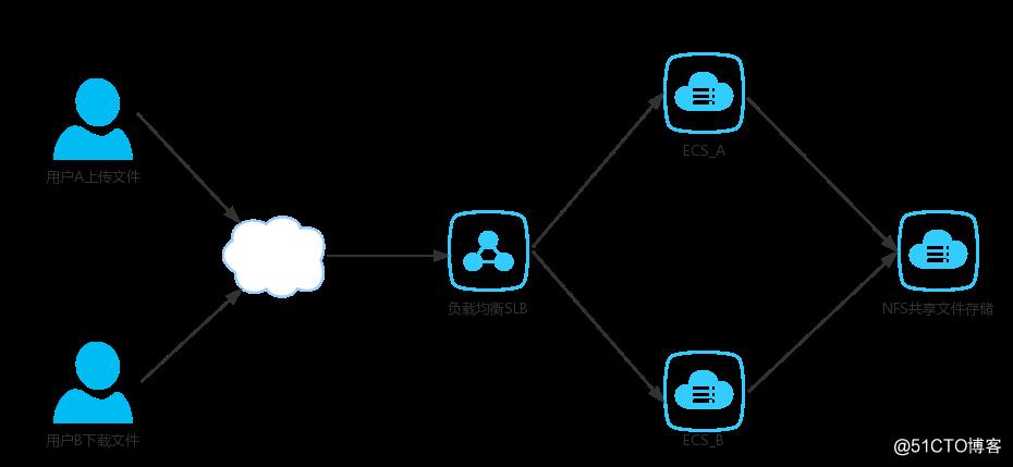 JavaWeb项目架构之NFS文件服务器
