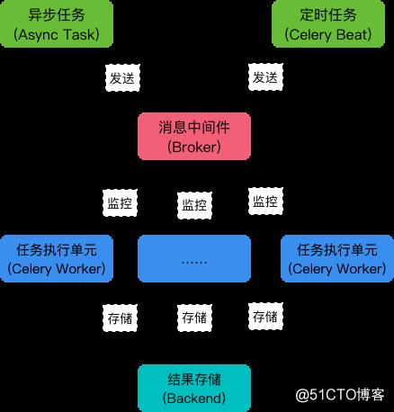 Celery 3 版本  定时执行与 异步执行 |  Django 案例
