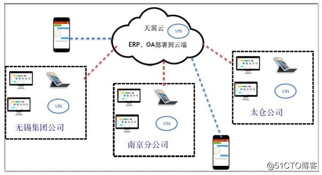 集团公司网络问题及云域网信息化改造方案