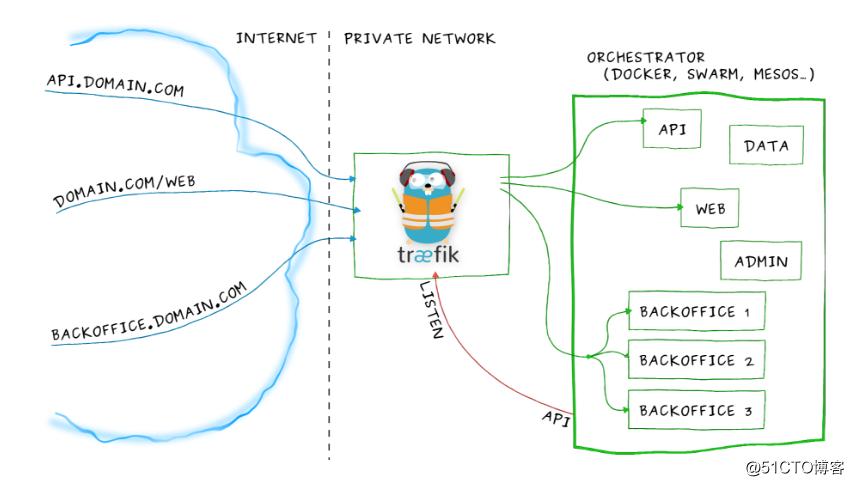 kuberneters集群中使用traefik发布服务