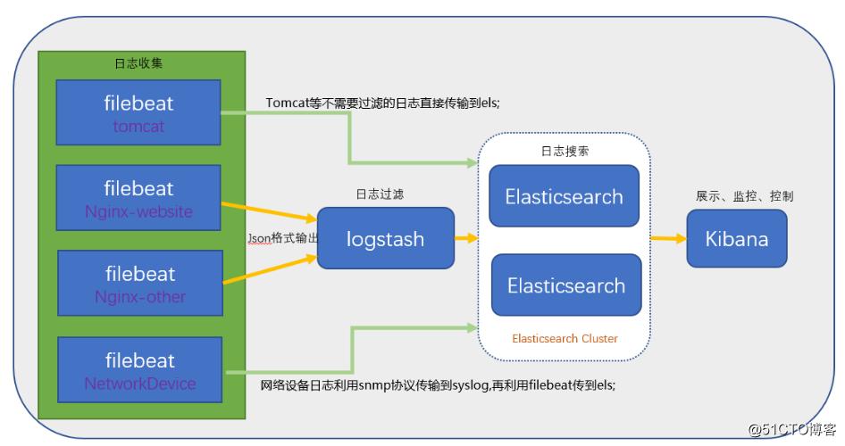 搭建ELK日志分析平台(上)—— ELK介绍及搭建 Elasticsearch 分布式集群