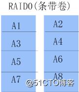 磁盘配额,RAID和LVM管理