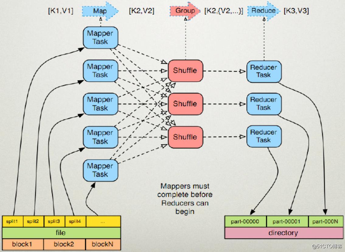 手动实现一个单词统计MapReduce程序与过程原理分析