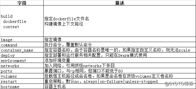 docker:编排与部署小神器Compose
