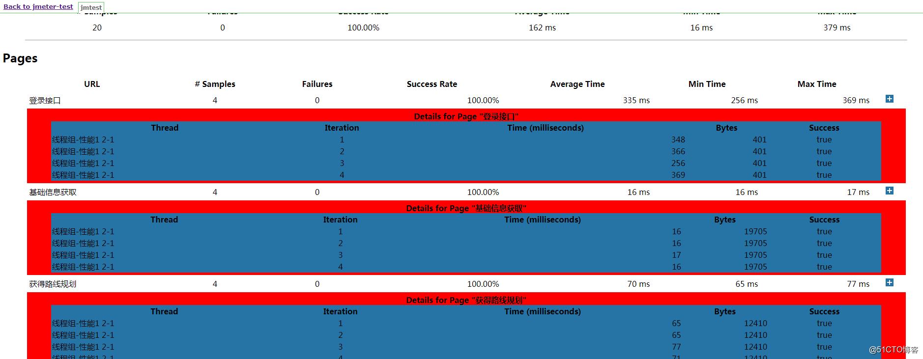 Jenkins实现自动运行jmeter脚本并出具报告的实现