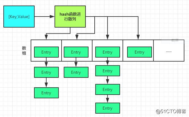 对HashMap的思考及手写实现