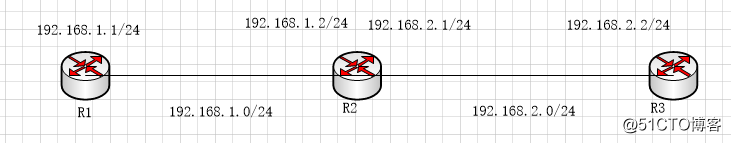 linux主机充当路由器