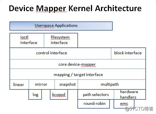 【我的Linux,我做主!】逻辑卷管理LVM的原理与实现方式