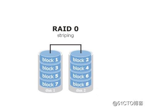 liunx磁盘阵列raid详解