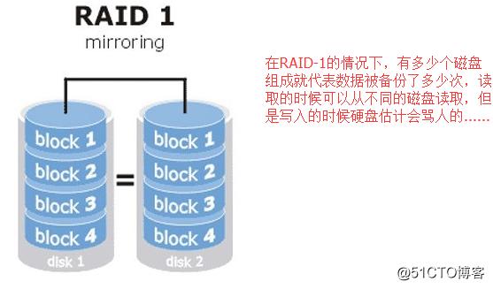 磁盘之文件系统的高级操作