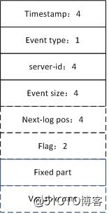 解析MySQL binlog --(1)大致结构及event type
