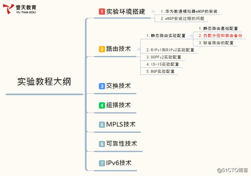 【解忧杂货店】负载分担和路由备份--华为数通R&S实验漫载(5)