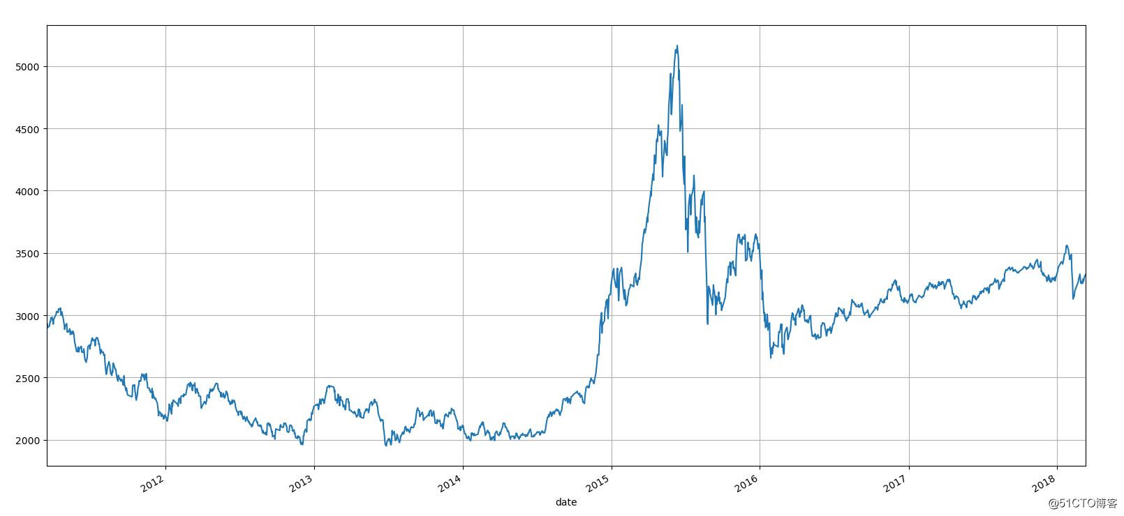 数据分析之A股市场技术分析是否可行