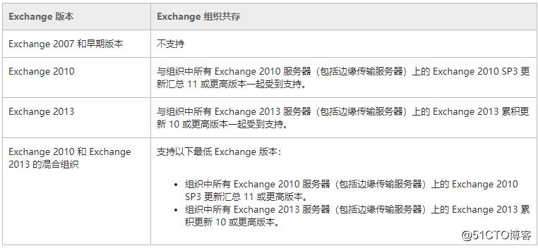 Exchange 2016部署实施案例篇-03.Exchange部署篇(上)
