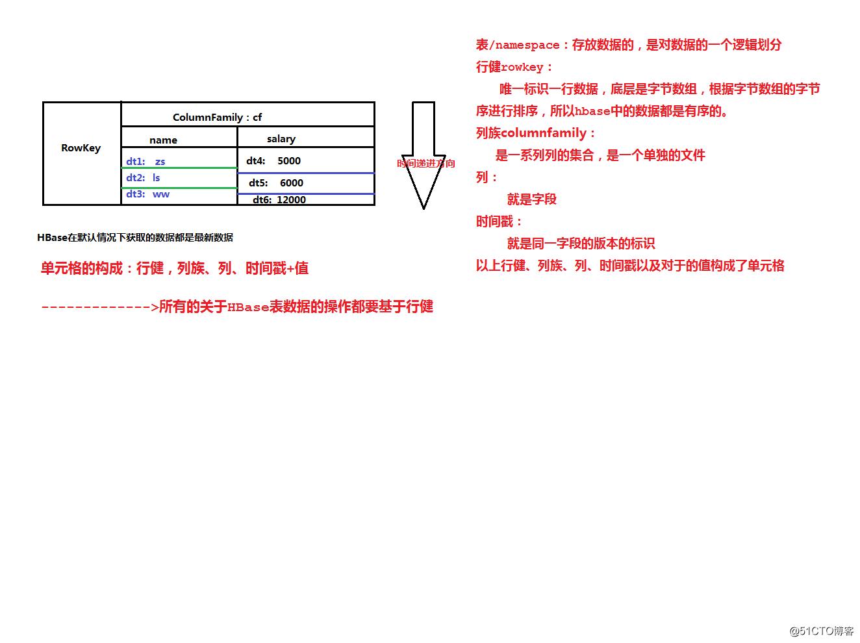 HBase笔记整理(一)