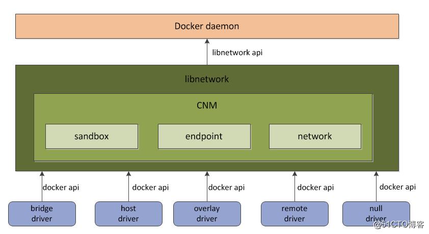 """""""深入浅出""""来解读Docker网络核心原理"""