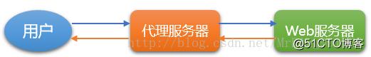 Nginx配置:防盗链、访问控制、解析PHP以及代理