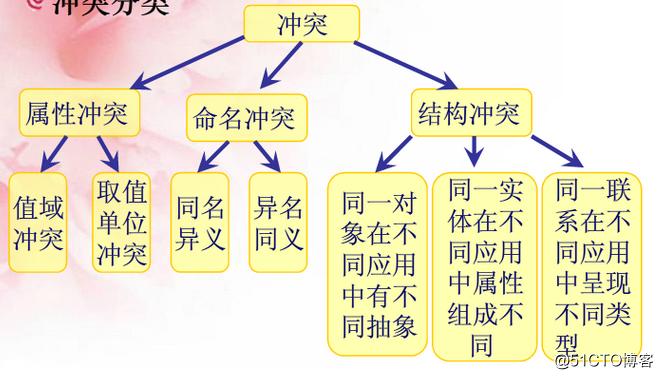 数据库设计(一)——数据库设计