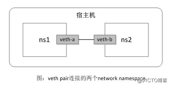 Docker高级网络实践之 玩转Linux network namespace & pipework