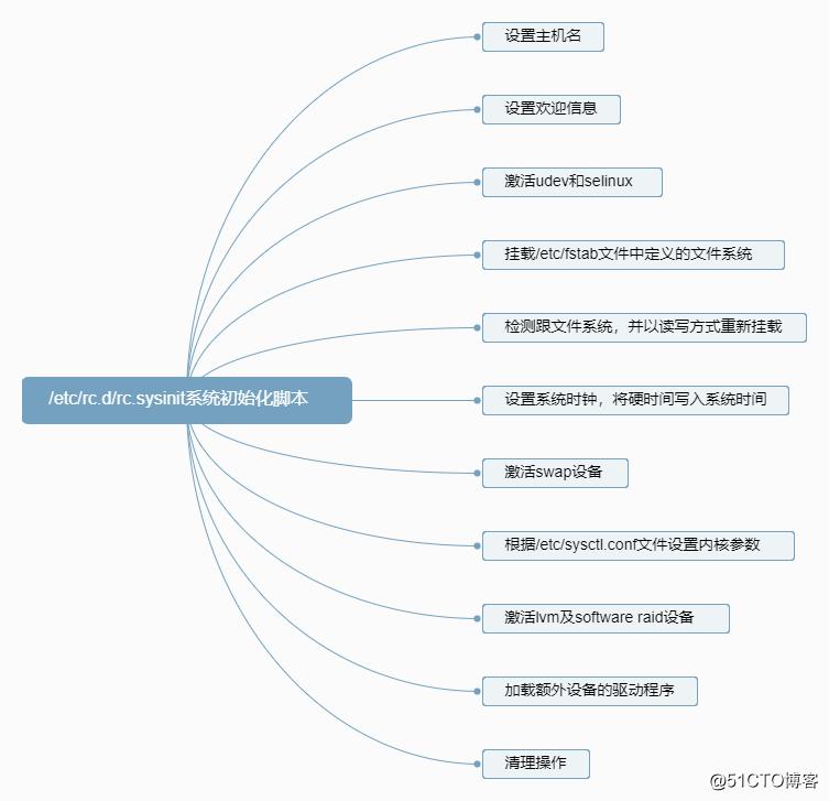 LinuxCentOS6.9系统启动过程