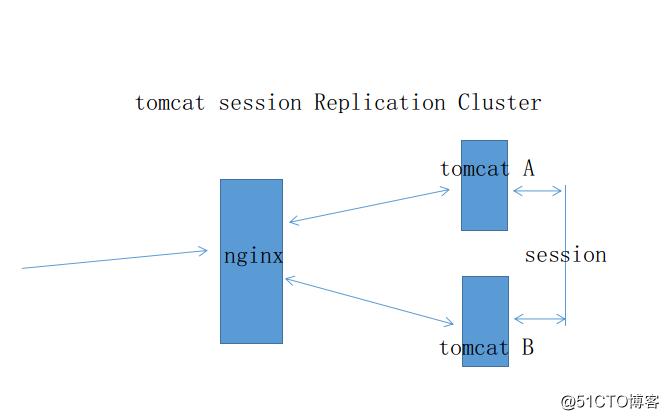 Nginx+Tomcat+memcached高可用会话保持