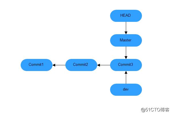 Git 分支管理及结合gitlab的使用