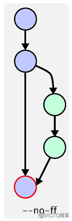 Git 分支合并冲突及合并分类