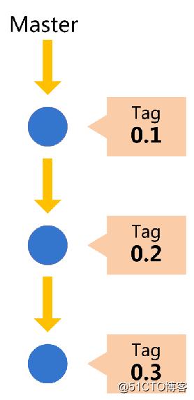 Git 企业中常用分支管理策略