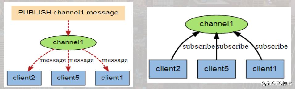 Redis笔记整理(三):进阶操作与高级部分