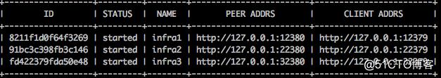 基于linux7的ectd安装与部署
