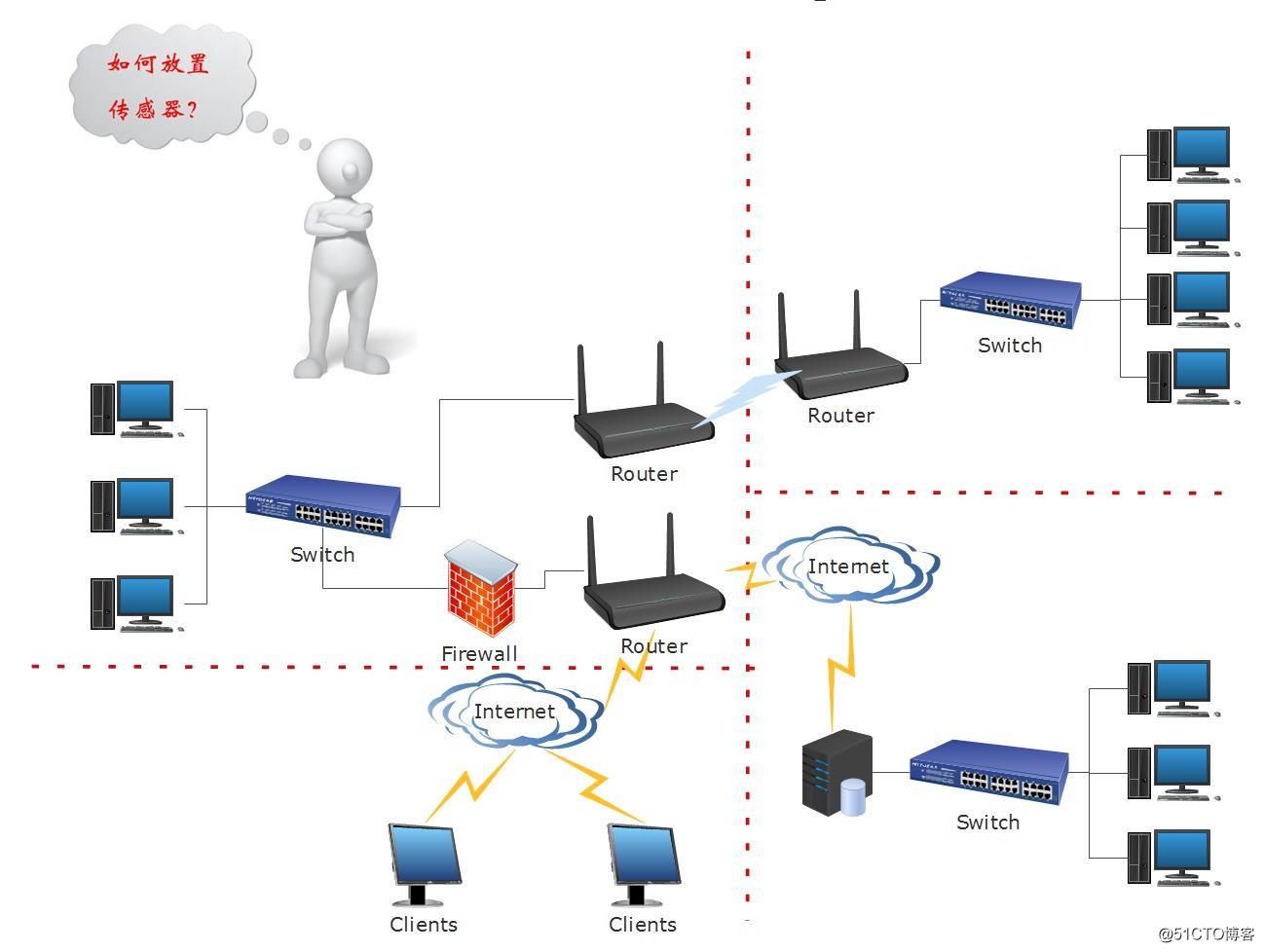 复杂网络环境中的OSSIM应用