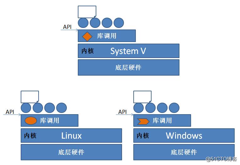 【我的Linux,我做主!】rpm包管理器/yum前端工具/编译安装从入门到精通