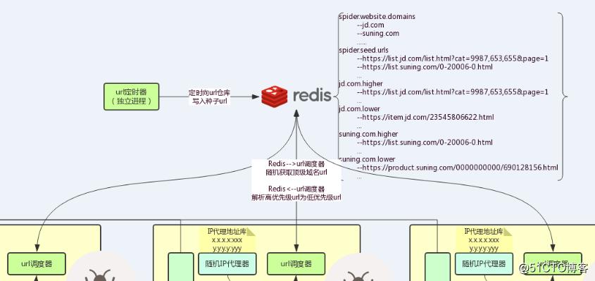 分布式爬虫系统设计、实现与实战:爬取京东、苏宁易购全网手机商品数据+MySQL、HBase存储