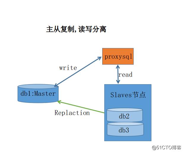 mysql主从复制读写分离与高可用配置