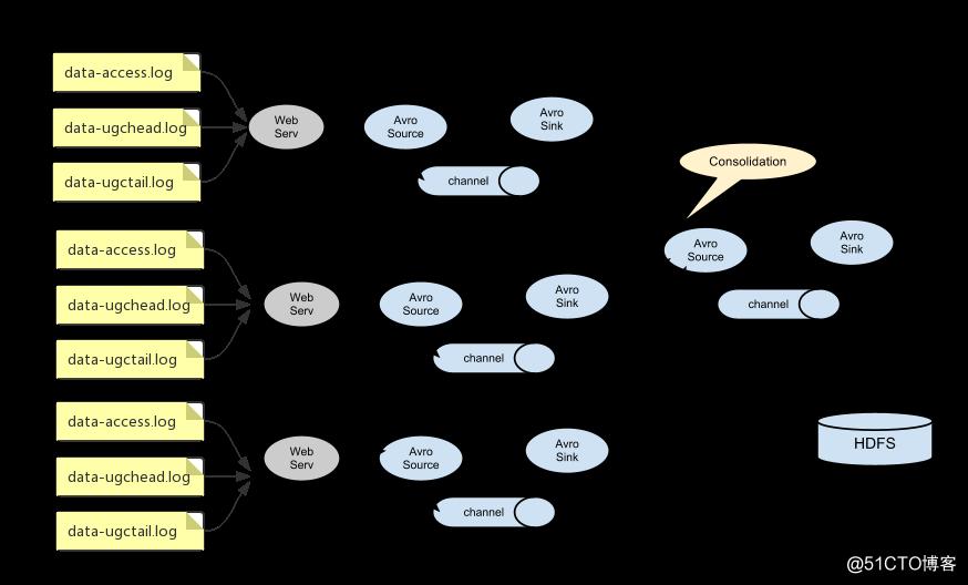 Flume数据采集之常见集群配置案例