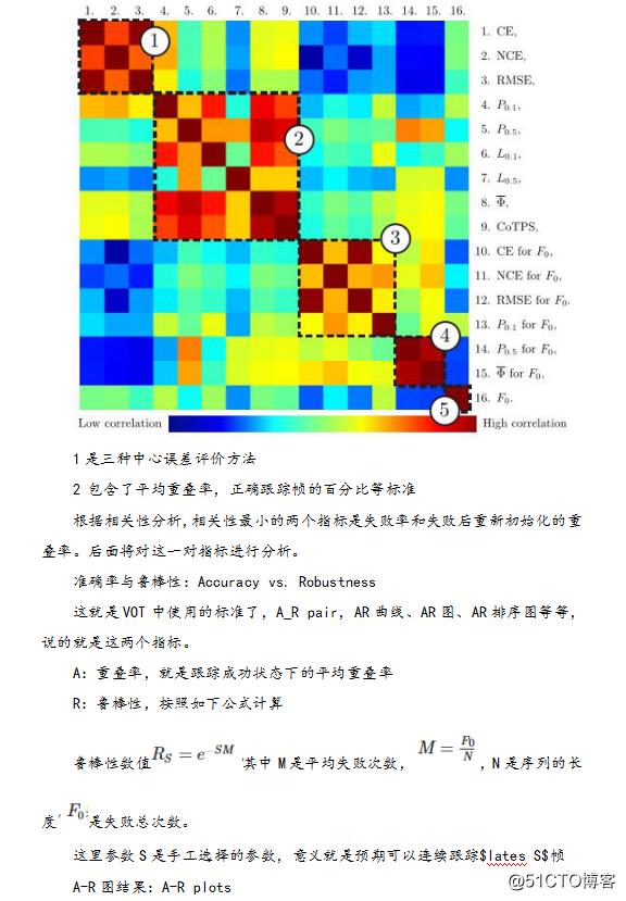 目标跟踪的深度学习方法 与 opencv实现kcf方法