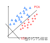 降维算法中的PCA方法