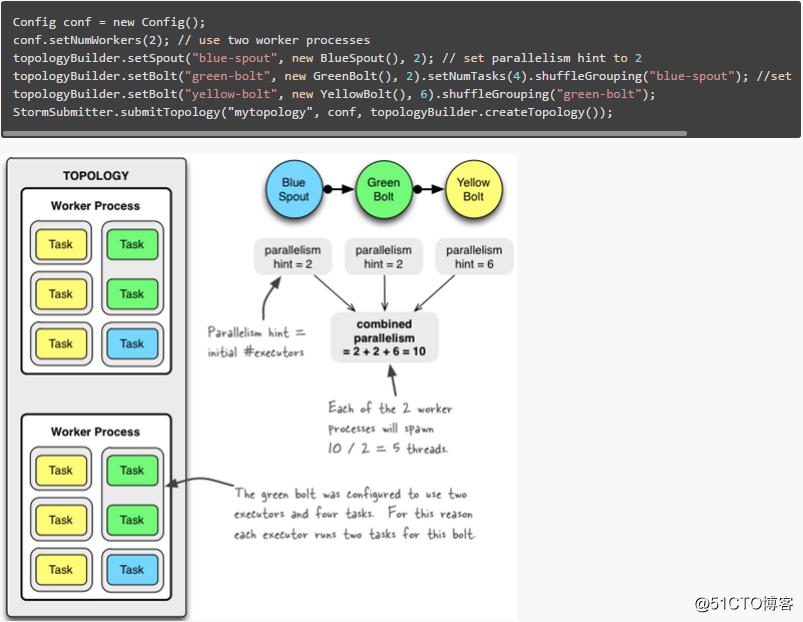 Storm笔记整理(四):Storm核心概念与验证——并行度与流式分组