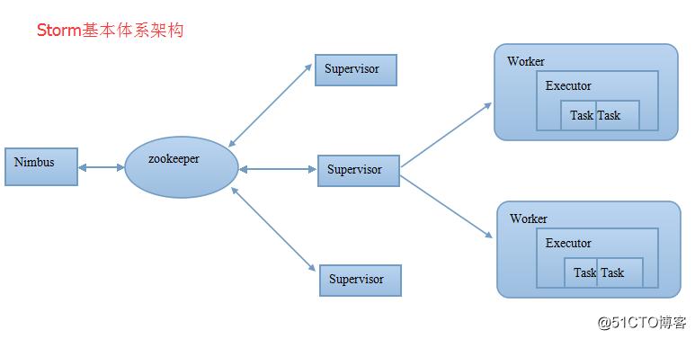 Storm笔记整理(三):Storm集群安装部署与Topology作业提交