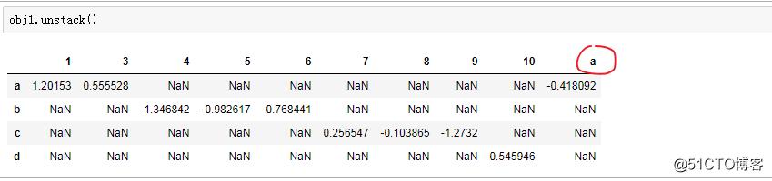 在pandas的unstack时报ValueError: duplicate entries 错误