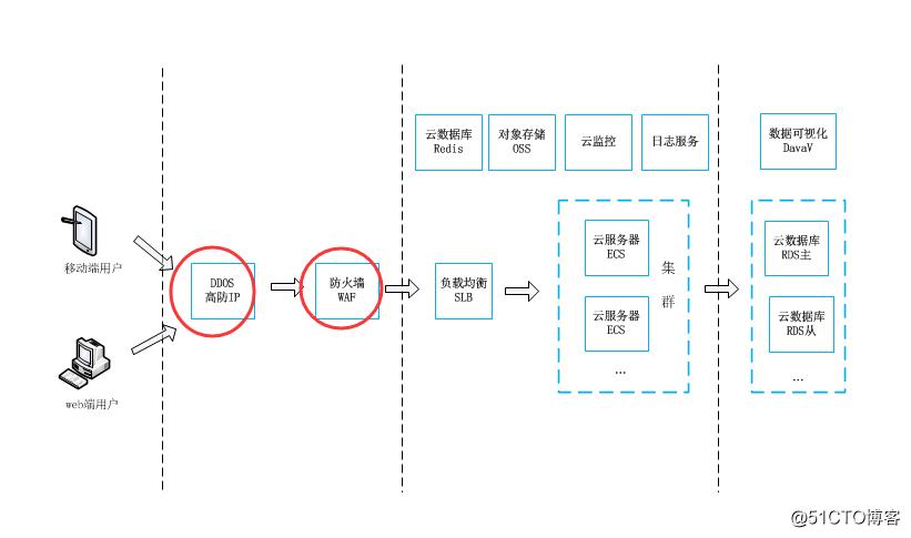 如何为企业快速设计高可用的阿里云架构