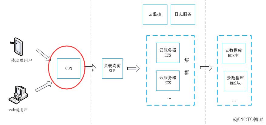 【企业换新装】-- 如何为企业快速设计高可用的阿里云架构