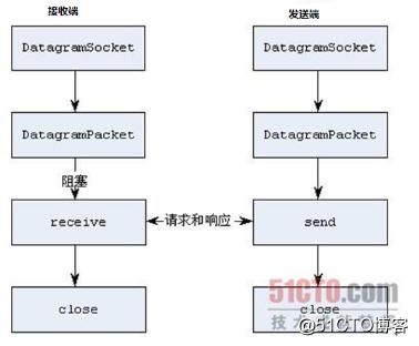 Java学习总结(十三)——基于UDP协议网络编程