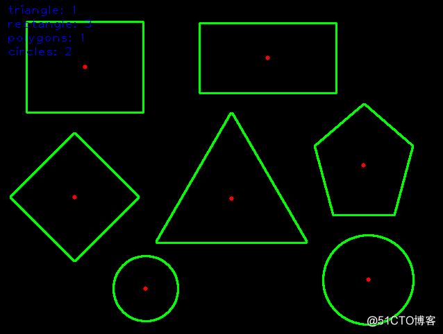 OpenCV中几何形状识别与测量