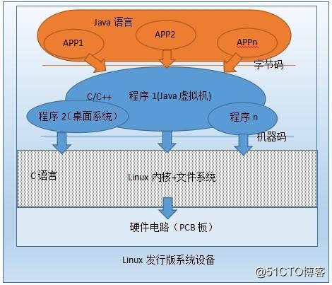 Android离Linux越来越遥远了,Google的Android真的是开源的吗?