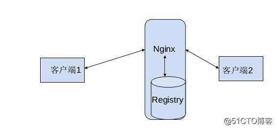 docker网络管理与本地私有Registry创建部署