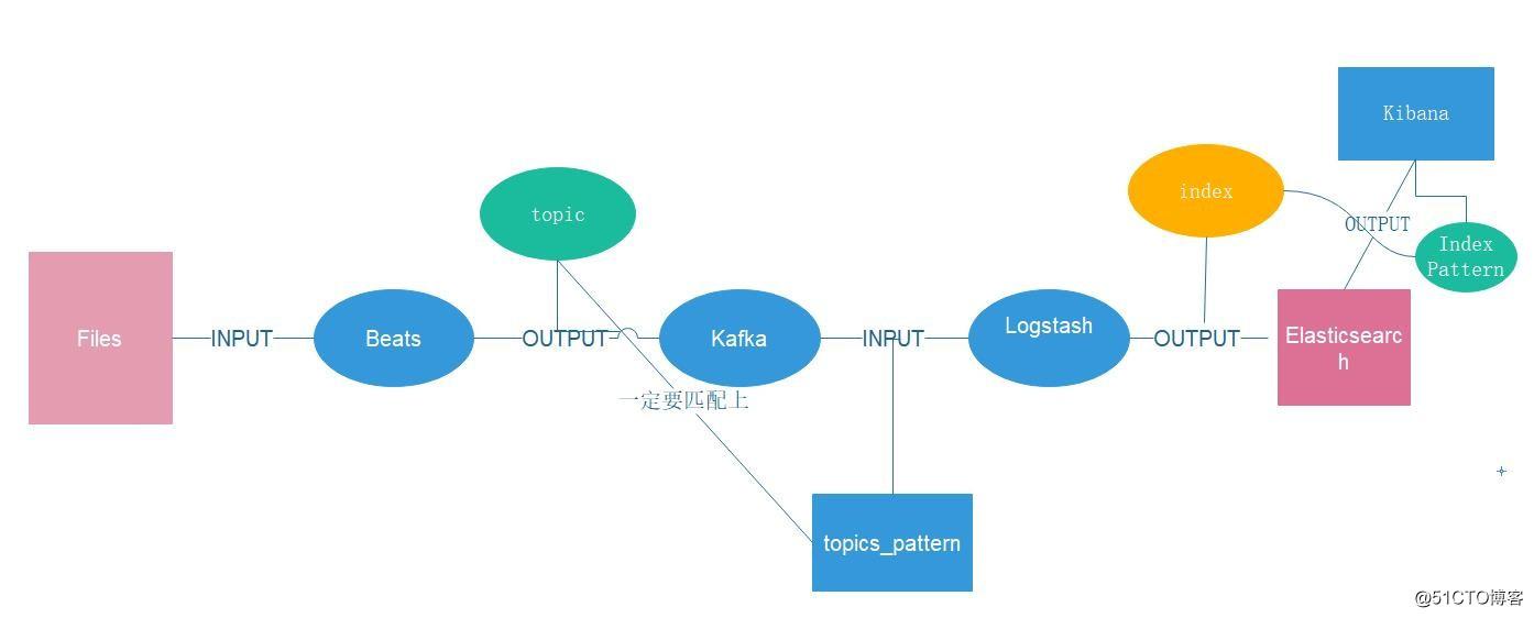 ELK6 0日志从收集到处理完整版教程(三)配置文件讲解- bz_z的个人空间
